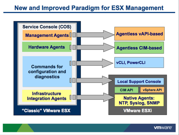 New paradigm with ESXi
