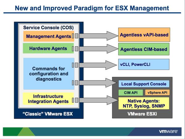 New paradigm with ESXi