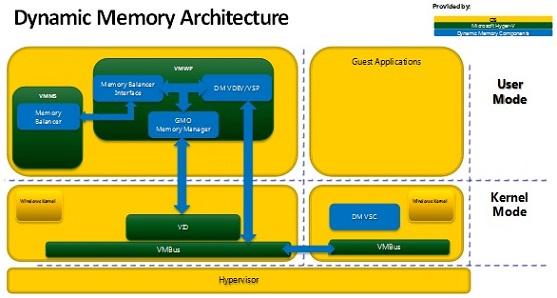 Using dynamic memory in hyper v r2 sp1 for Microsoft hyper v architecture