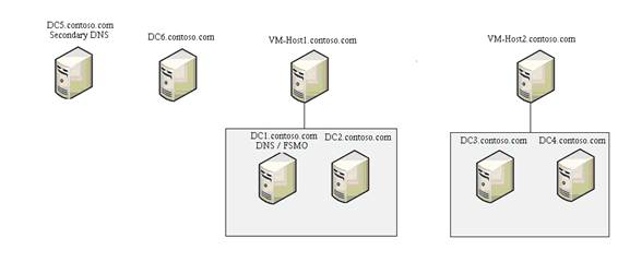 solutions for virtualizing domain controllers     figure a  this is one possible   controller placement model