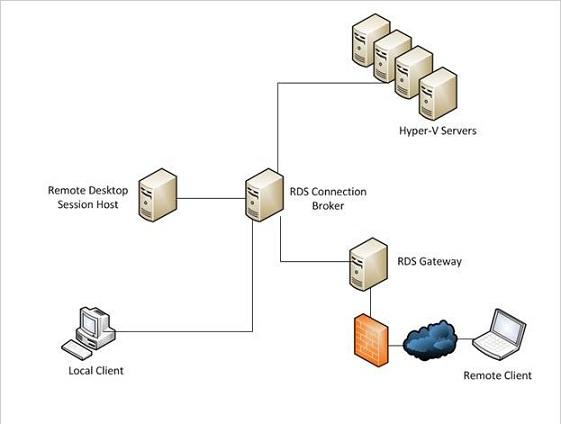 Remote desktop connection broker vdi